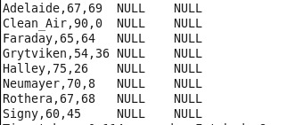 Csv data loaded into first column other column all null